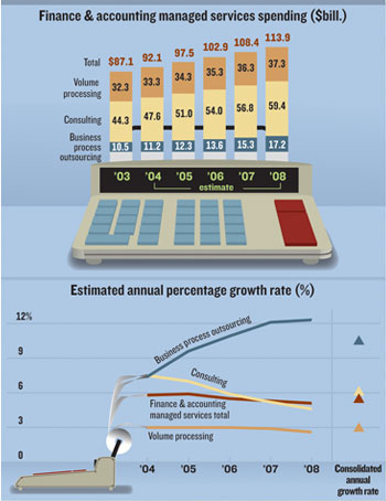 Finance & Accounting Infographic