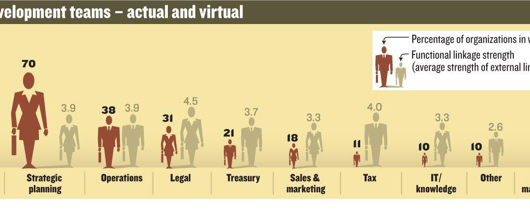 Corporate Development Teams Infographic