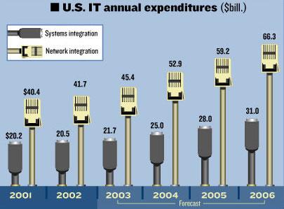 IT Expenditures