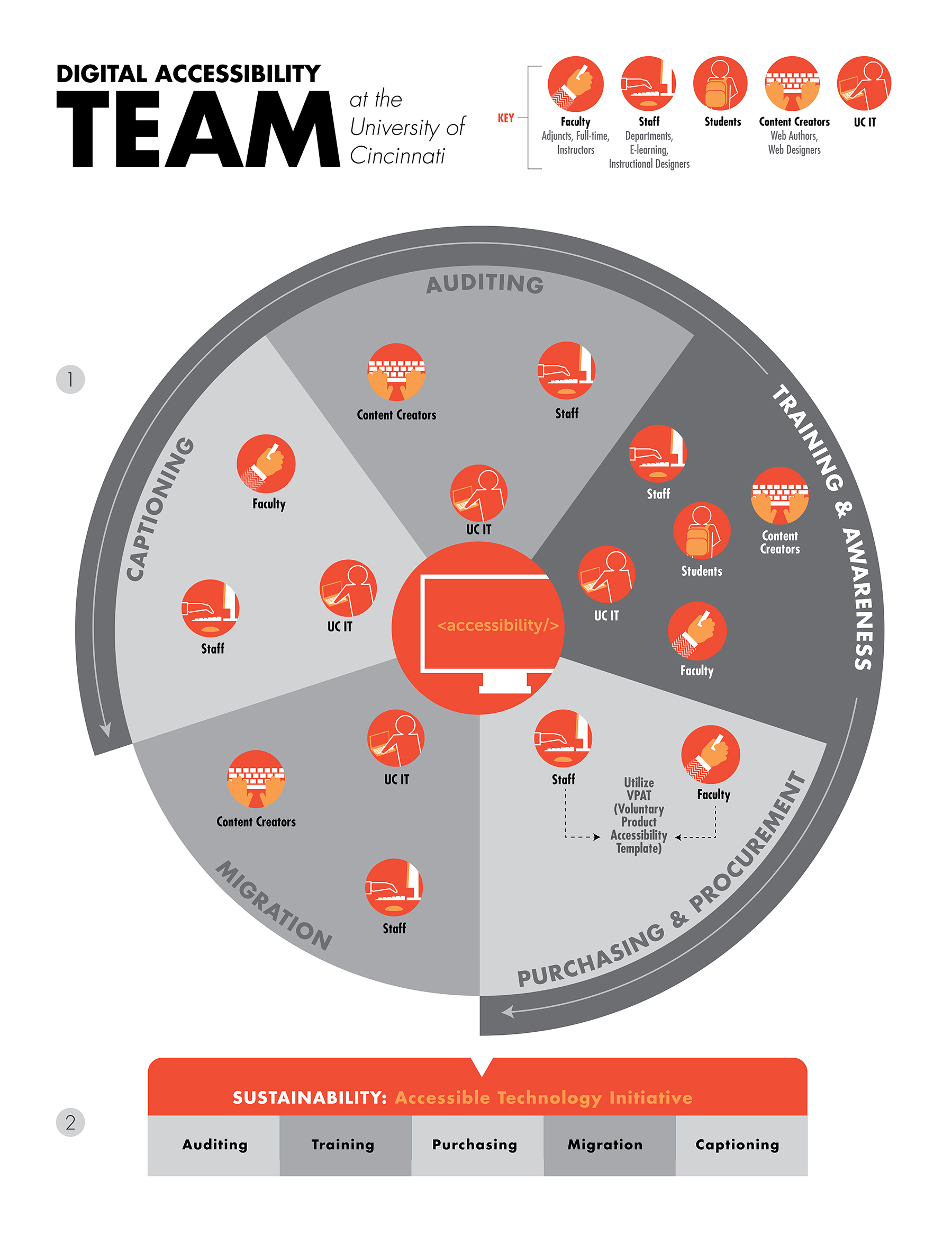 Digital Accessibility Team Infographic